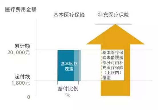北京市基本医疗保险的门诊赔付例子