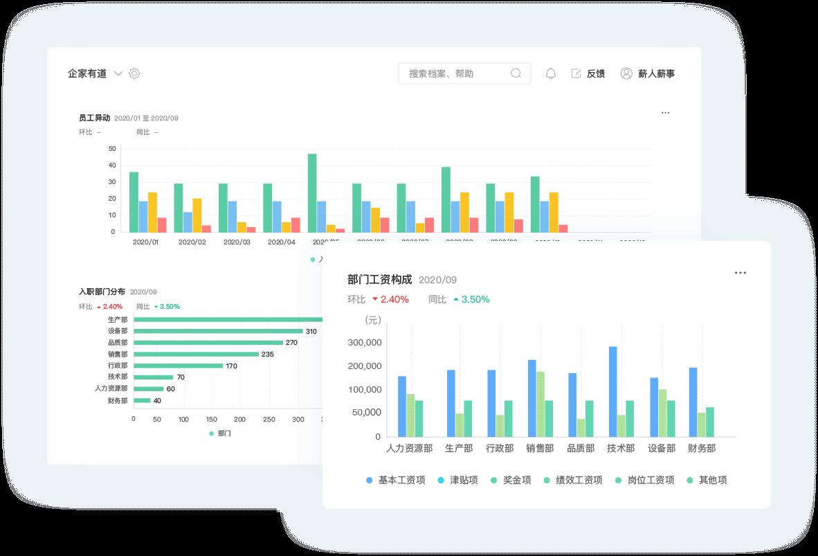 薪人薪事-人力资源51维度数据看板,企业管理数据化